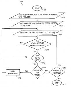 http://thepatentwatchcompany.com/wp-content/uploads/2019/09/Fig.-Flowchart-of-Netflix's-Process-Patent.png