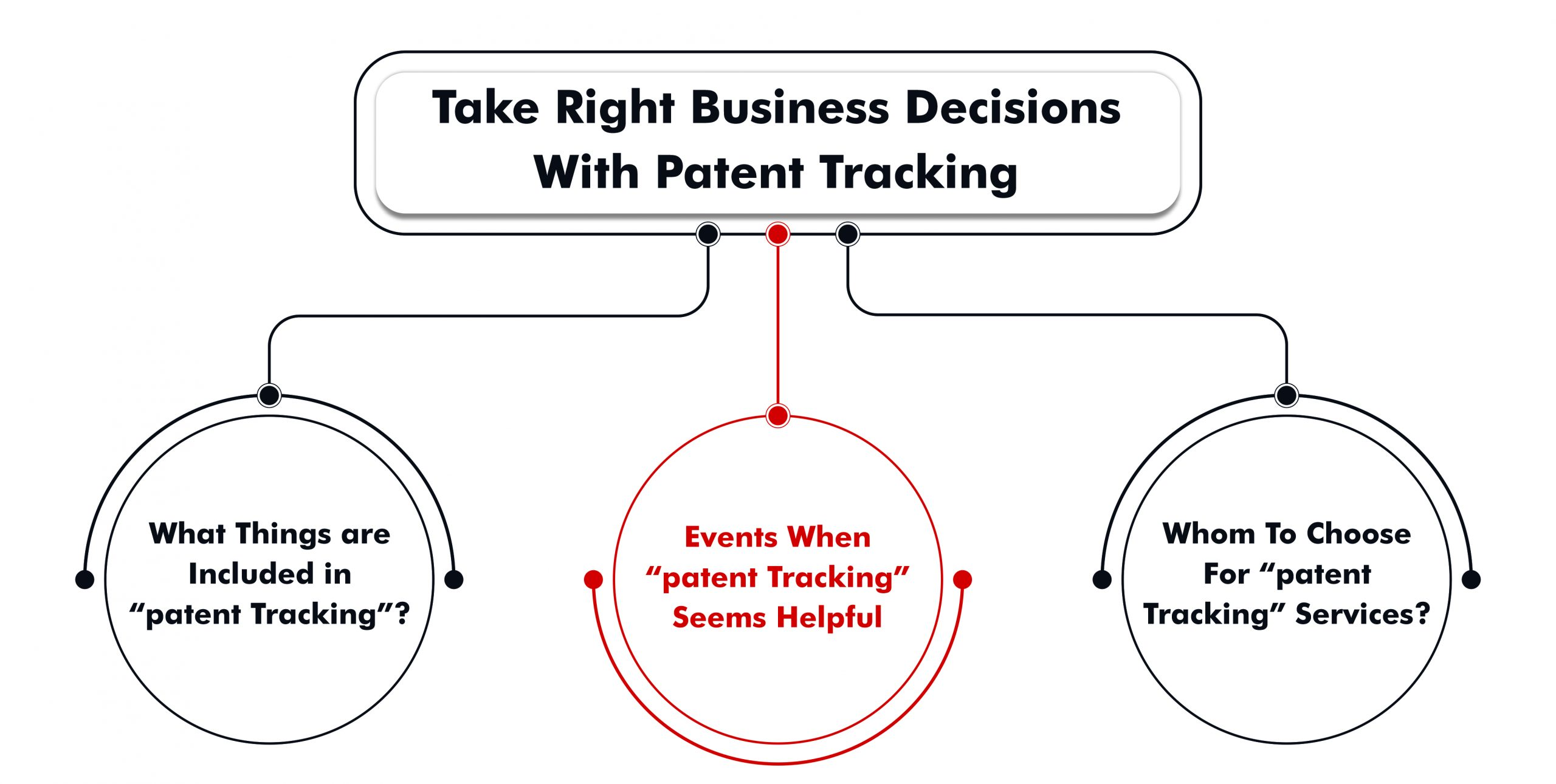 TAKE RIGHT BUSINESS DECISIONS WITH PATENT TRACKING
